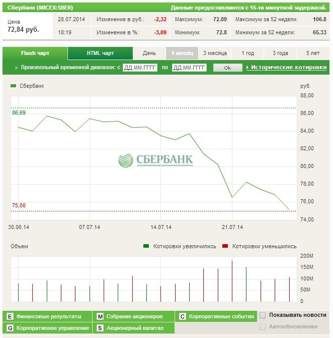 акции Сбербанка - график