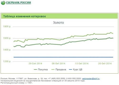 Курс золота в Сбербанке России на сегодня - шкала роста