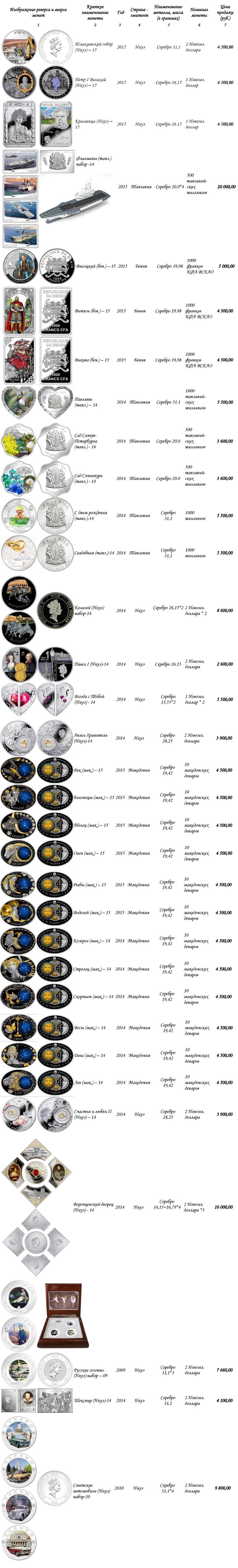 Полный каталог всех монет Сбербанка России