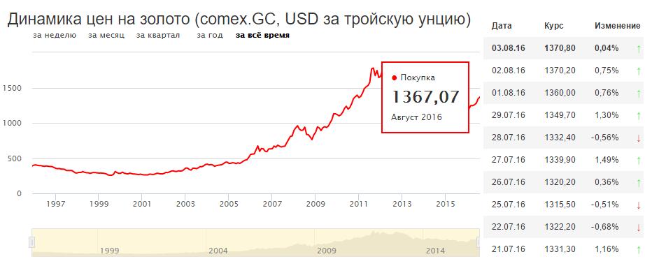 График средних цен за тройскую унцию в долларах